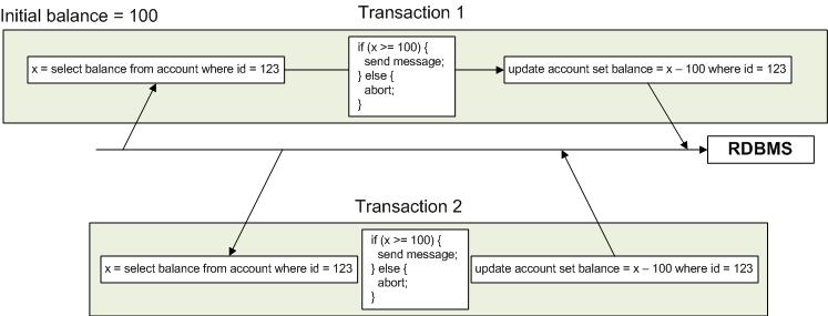 Oracle serializable
